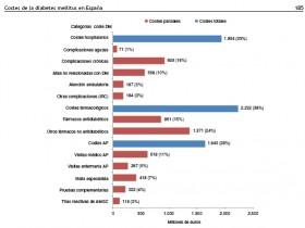 Costes directos de la diabetes mellitus y de sus complicaciones en España (Estudio SECCAID)