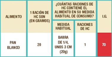Fuente: Tabla de raciones de hidratos de carbono de la Fundación para la Diabetes