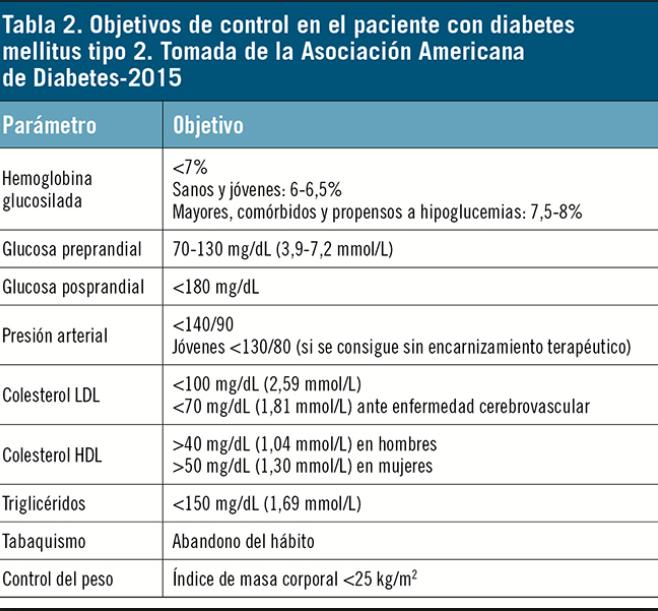 diabetes glucemia