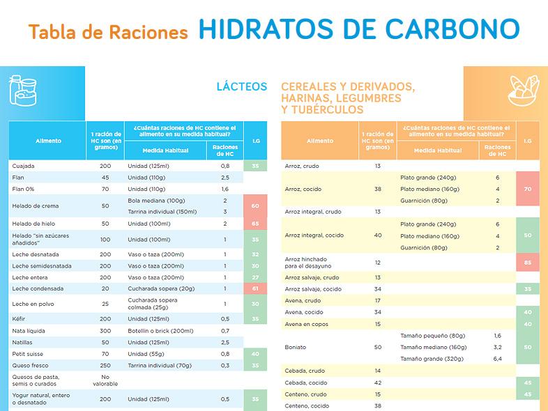mejor escala de alimentos para la diabetes tipo 1