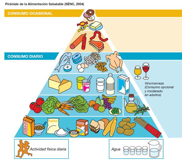 pirámide alimentación saludable