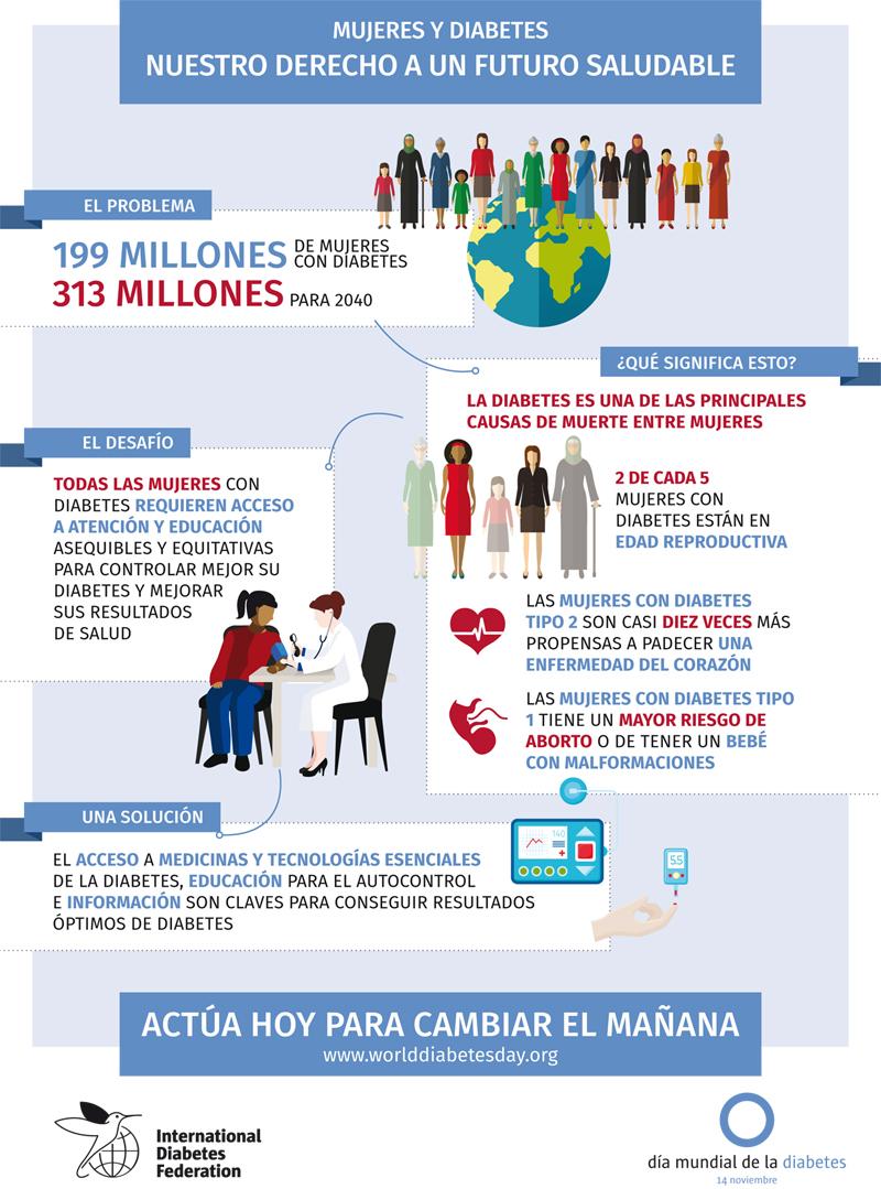 Campaña 2017: Mujeres y Diabetes