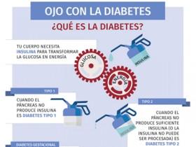 Infografías de la IDF para la campaña del Día Mundial de la Diabetes 2016