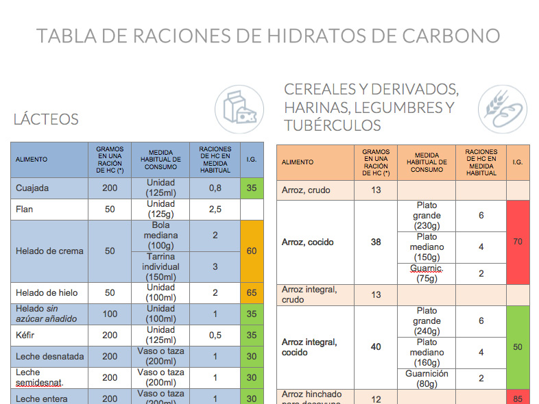 Fundaci n para la diabetes tabla de raciones de hidratos for Tabla de alimentacion para cachama