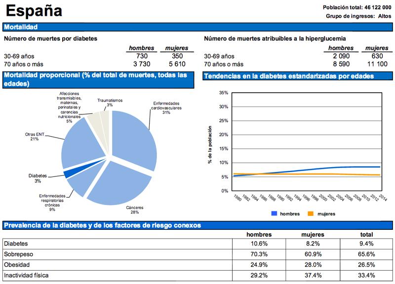 Perfil de España sobre diabetes