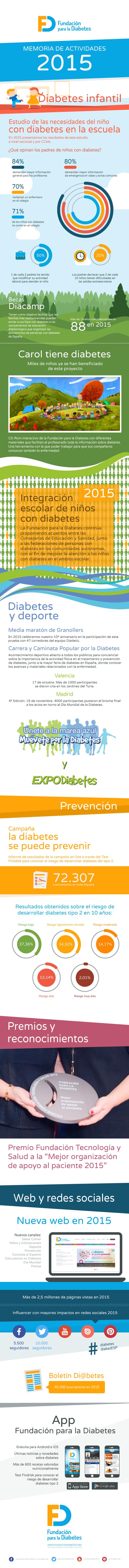 Memoria 2015 de la Fundación para la Diabetes