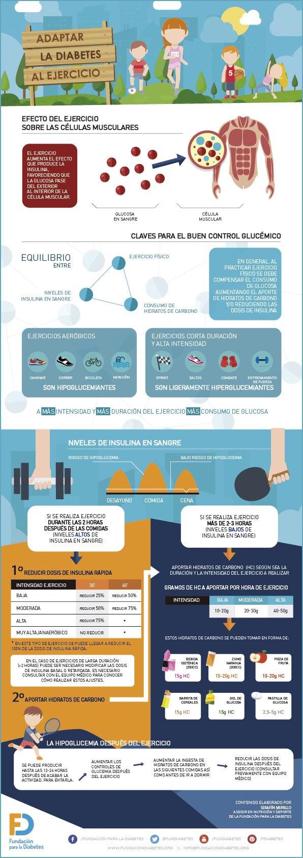 Infografía sobre cómo adaptar la diabetes al ejercicio