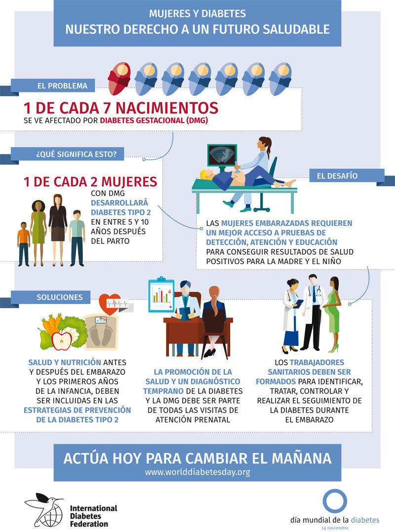 Infografía #2 para el Día Mundial de la Diabetes 2017 – La