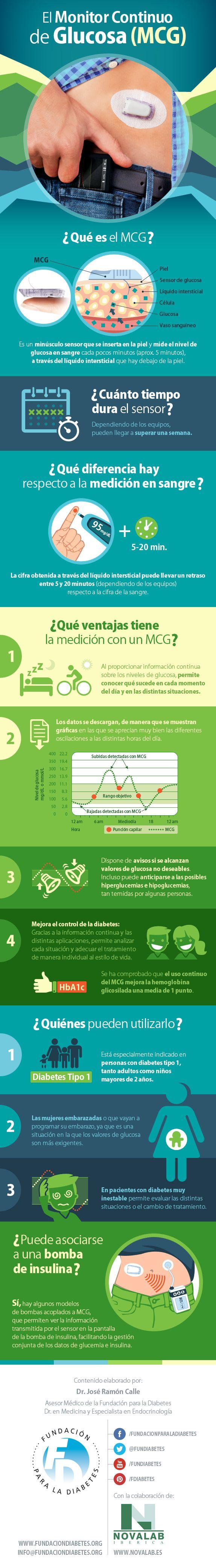 Infografía El monitor continuo de glucosa (MCG)