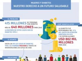 Infografía #3 para el Día Mundial de la Diabetes 2017 – Las Mujeres son un elemento clave en la adopción de  hábitos de vida saludables