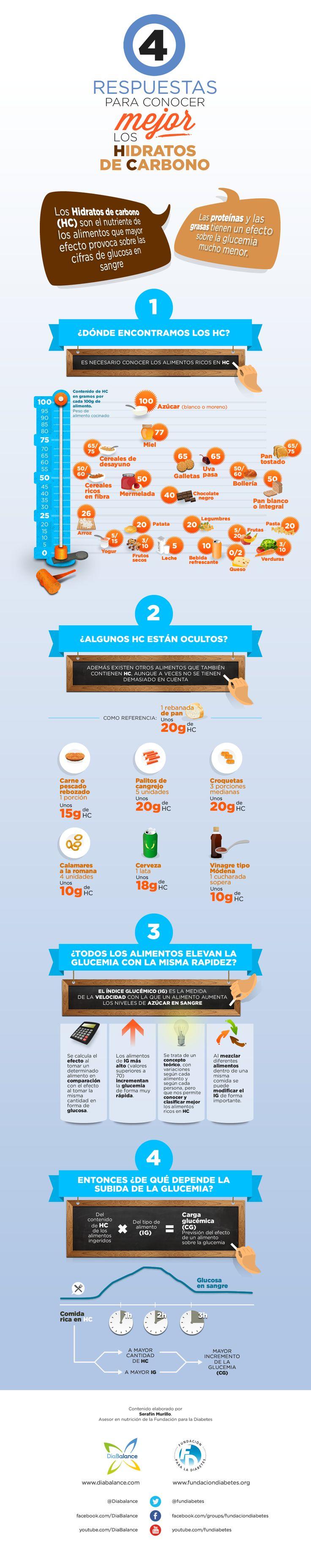 Infografía: 4 respuestas para conocer mejor los hidratos de carbono