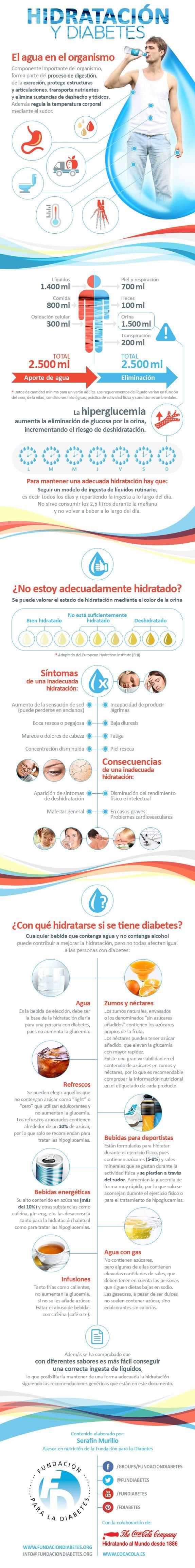 Infografía Hidratación y diabetes