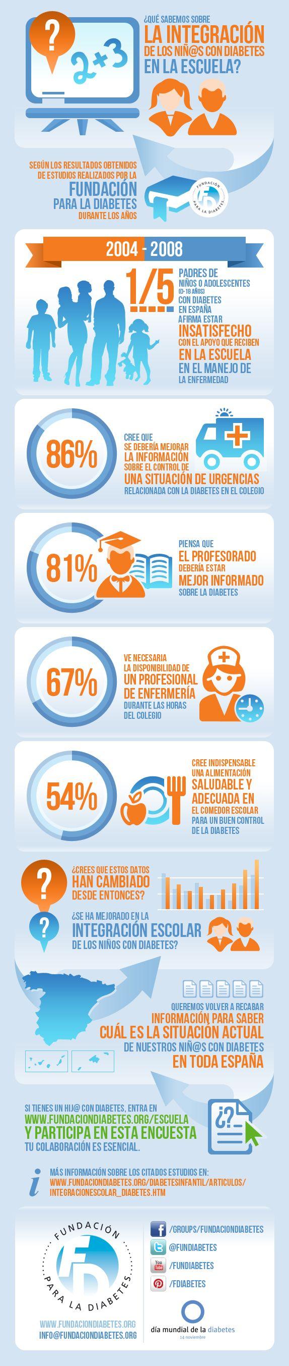 Infografía sobre la integración de los niños con diabetes en la escuela.