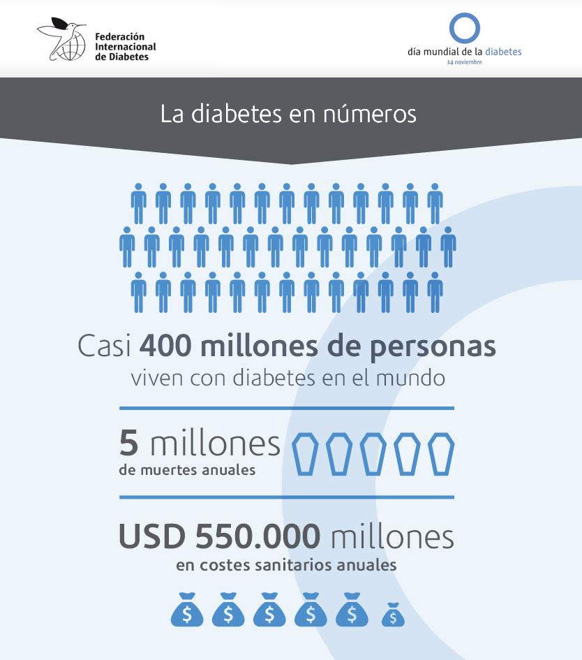 Infografía: La diabetes en números