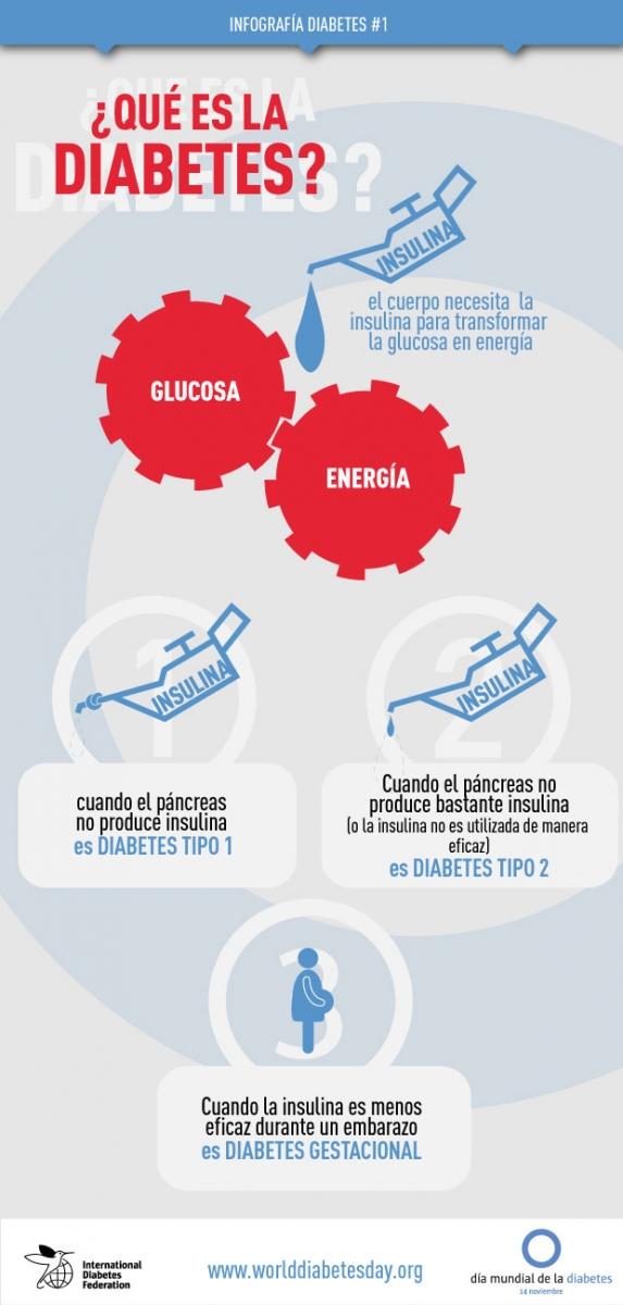 Infografía: ¿Qué es la diabetes?