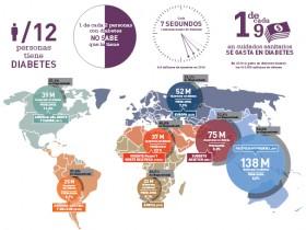 Póster Atlas de la Diabetes de la FID (6.ª edición. Actualización de 2014)