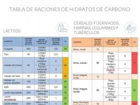 Tabla de raciones de hidratos de carbono, con buscador, filtros, equivalencias...