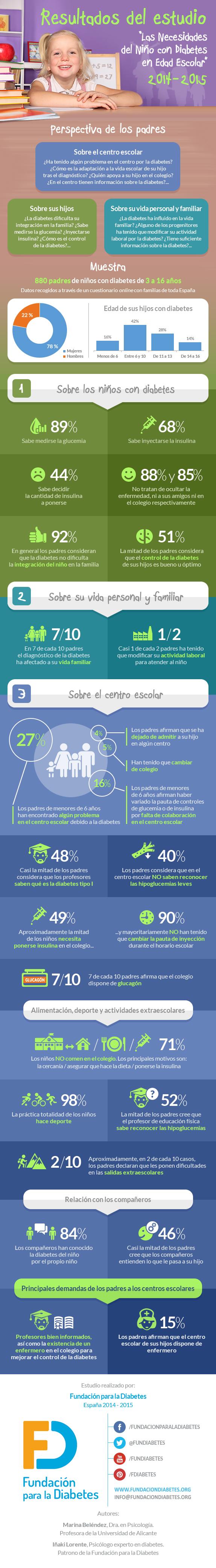 Infografía resumen de los resultados del estudio