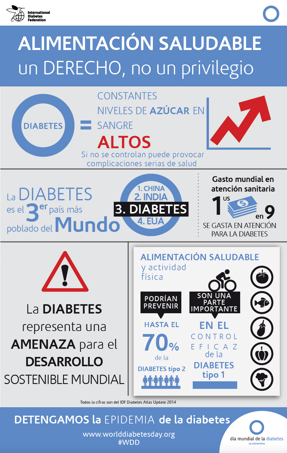 Infografía Día Mundial de la Diabetes 2015
