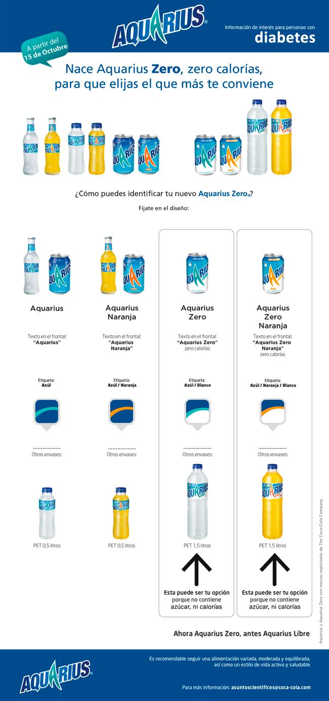 Infografía sobre bebida zero
