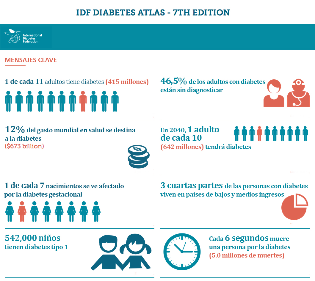 Primeros datos Diabetes Atlas de la IDF 2015