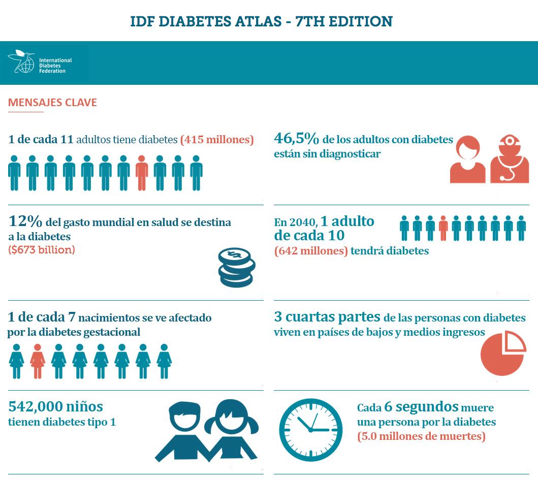 prevalencia de diabetes tipo 1 prevalencia mundial
