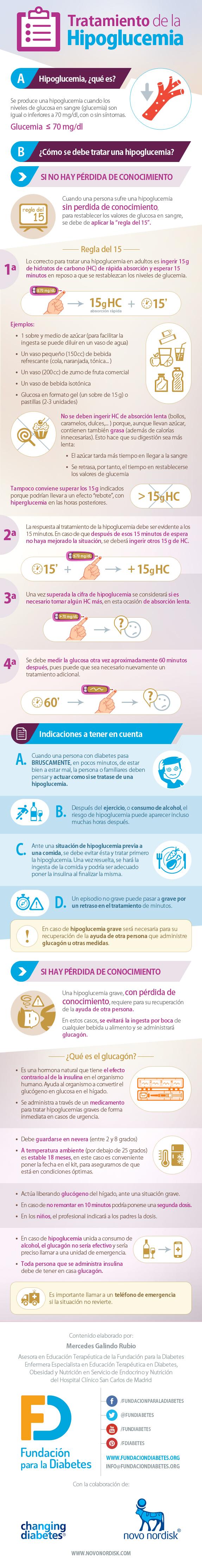 Infografía Tratamiento de la hipoglucemia